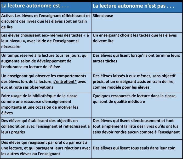 tableau_lecture_autonome