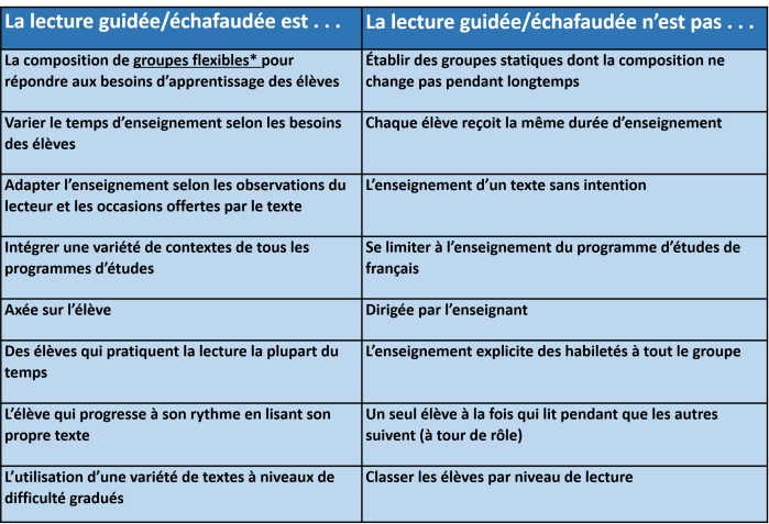 tableau_lecture_guidee