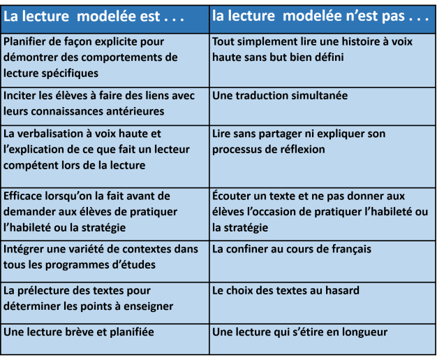 tableau_lecture_modelee