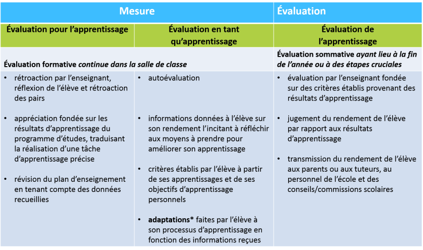 tableau_mesure_evaluation