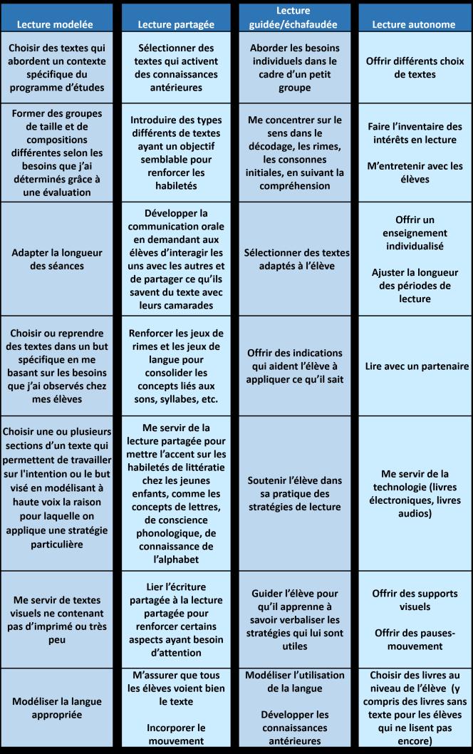 interventions_differenc_niveau_1_cadre_des_quatre_approches_pedagogiques
