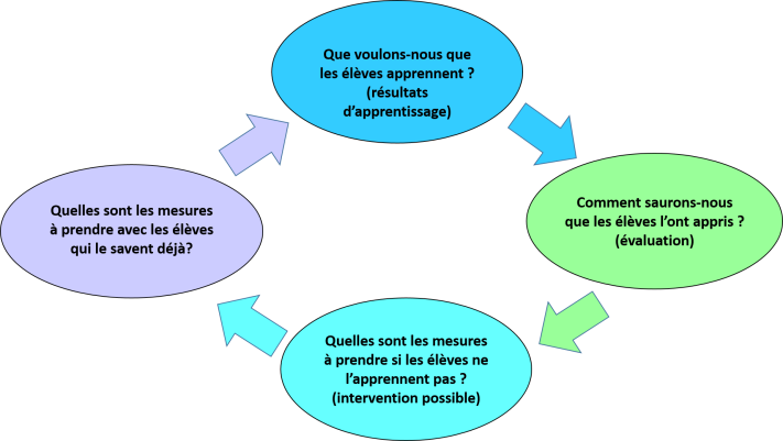 modele_intervention